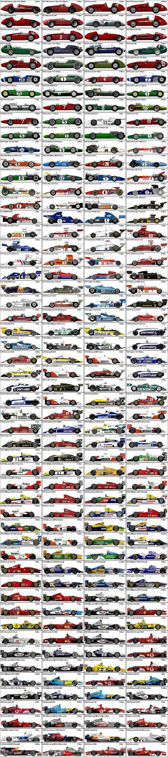 All F1 Winners (1950-2010):