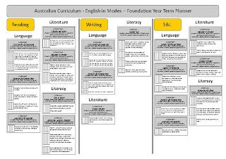 Australian Curriculum English Term Planners  We would like to share our Term Planners document. You can use this document to track WHAT content descriptions you have taught each term. Our teachers use this at the END of the term to track the content they focused on for the term just gone. This allows for teachers to focus on responding to the needs of their students in regards to content - planning forward.    This is a tracking document only - not a planning tool for HOW you will teach the…