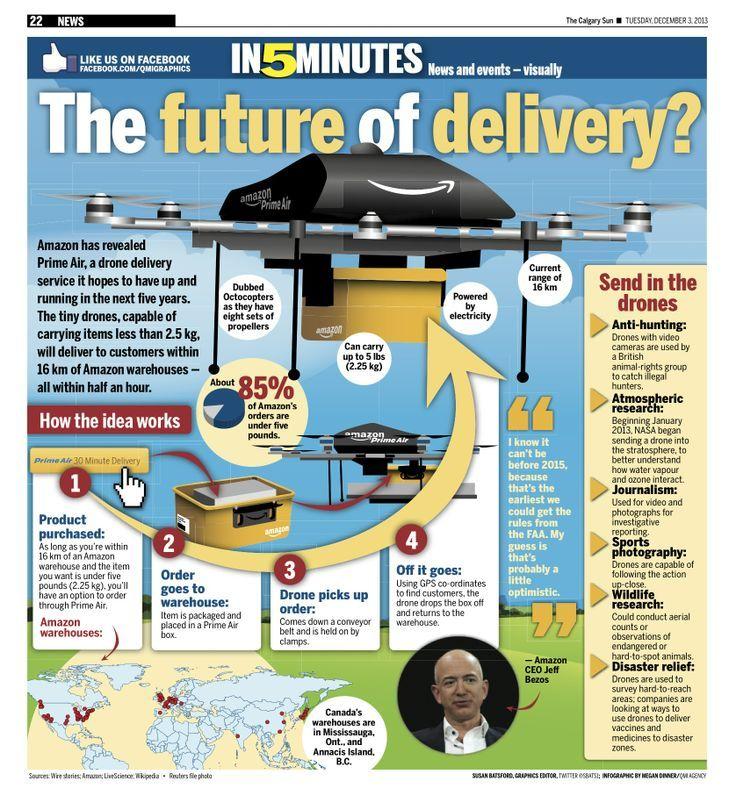 drones infographic Google zoeken Drone, Drone business