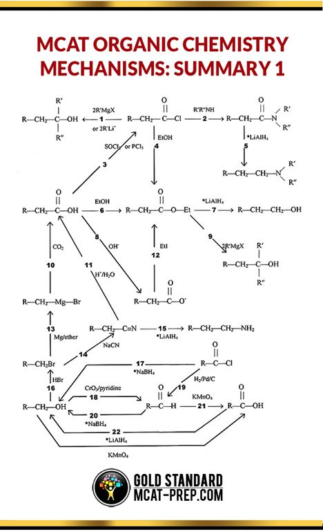 MCAT organic chemistry mechanisms. Use this MCAT organic chemistry cheat sheet https://www.mcat-prep.com/mcat-organic-chemistry-mechanisms/
