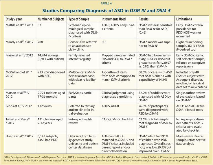 Αποτέλεσμα εικόνας για DSM III autism