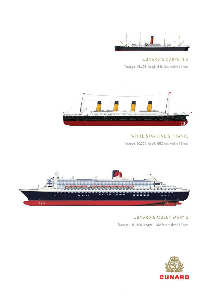 Carpathia Titanic And Cunards Queen Mary Ocean Liners - Titanic size compared to modern cruise ships