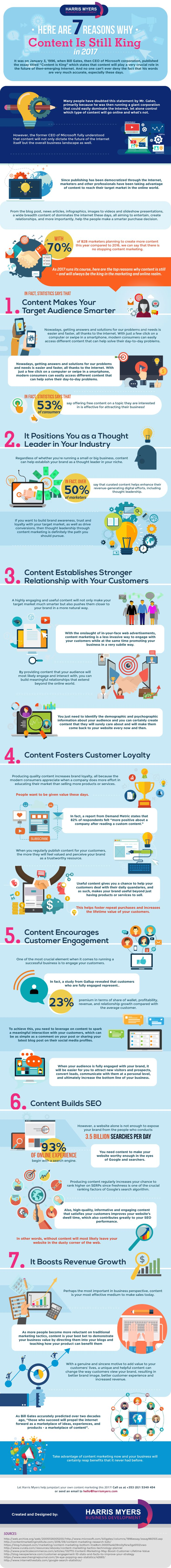 This infographic outlines the key elements of why content marketing is a successful tactic, and how it works.