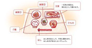 和食の基本の並べ方です。栄養バランスも考え、一汁三菜が和食の基本であり理想的な食卓になります。
