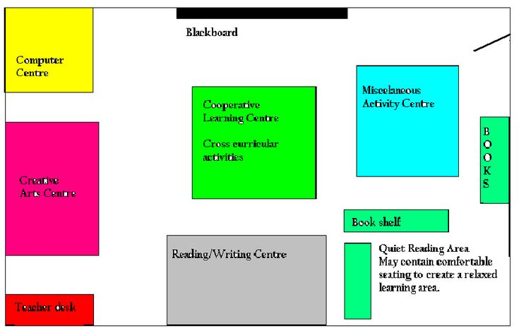 Classroom Layouts For Special Education ~ Best images about classroom layout on pinterest early