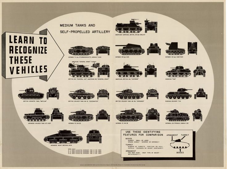 WWII Tank Identification by  Unknown Artist                                                                                                                                                                                 More