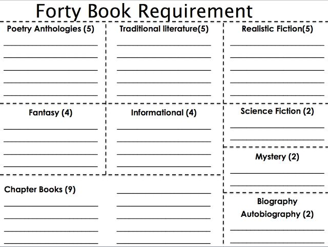Forty Book Requirement....inspired by The Book Whisperer by Donalyn Miller....forces students to read books that they may think they aren't interested in
