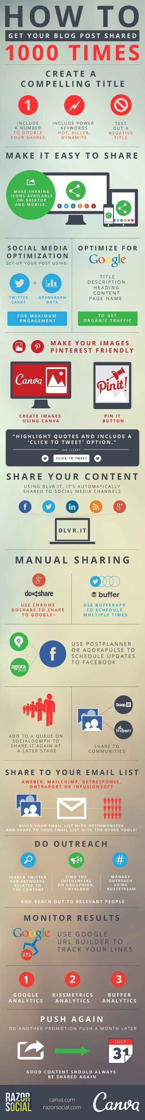 How to Promote Your Blog Content to Get 1,000 Social Media Shares | Infographic | visualizing #socialmediatips | Scoop.it