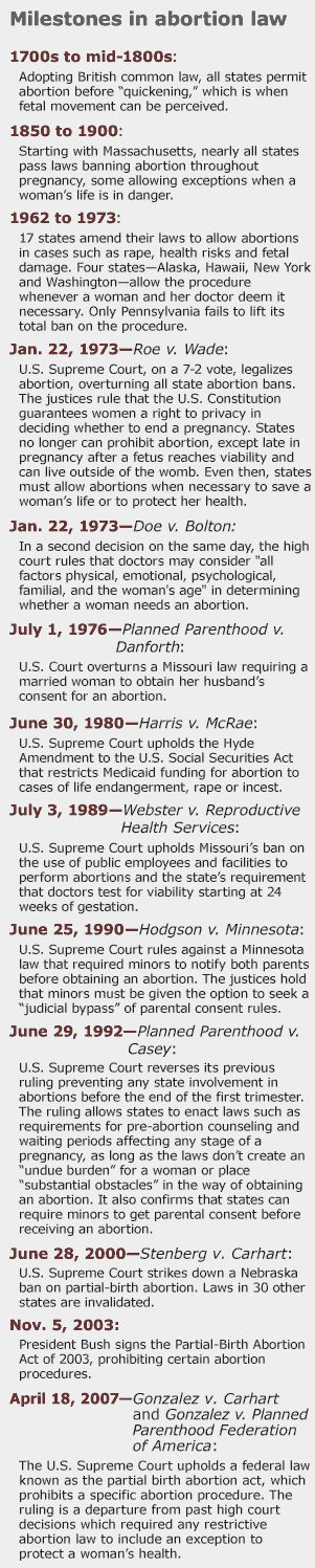 A timeline of key abortion law found at the Pew Research Center's article, a History of Key Abortion Rulings of the Supreme Court.  It is a really great cheat sheet.  Most importantly, it is a fantastic example of how important precedent is in the law.  One law is the building stone for another.  When you pull out one, many other become vulnerable.  When you place in a landmark stone, many other laws become possible.    #AbortionPolitics  #ReproductiveRights  #Feminism  #SupremeCourt