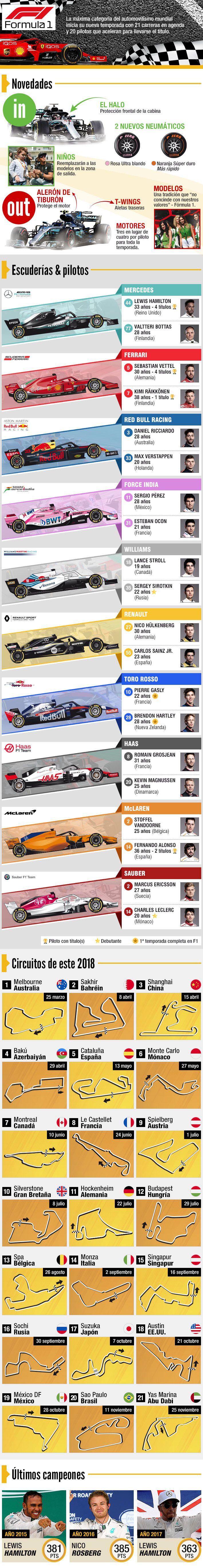 Guía de la Fórmula Uno: Las escuderías, pilotos, circuitos y novedades que trae la nueva temporada   Emol.com