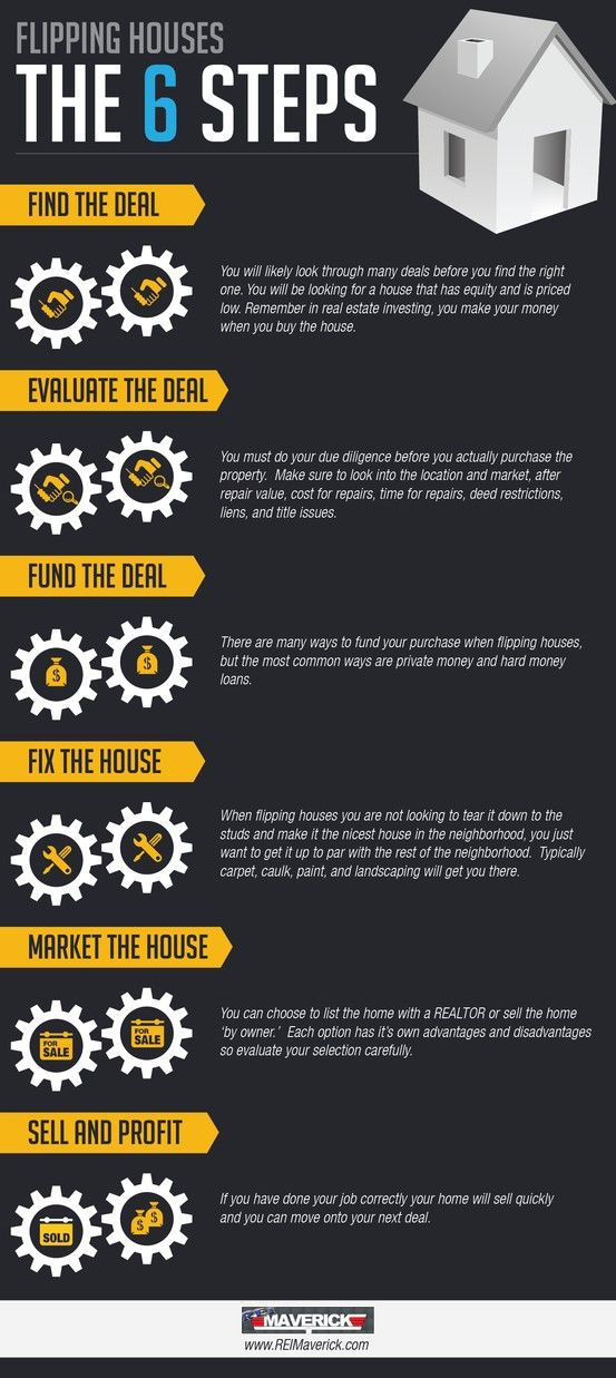 This infographic details the 6 steps to flipping houses in real estate investing. http://realestatecoachingandmentoring.com/6-steps-to-flipping-houses-infographic/
