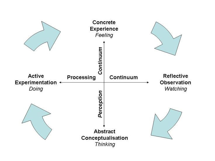 Kolb's Experiential Learning Cycle - how does this happen in Distance Ed? Is it the same?
