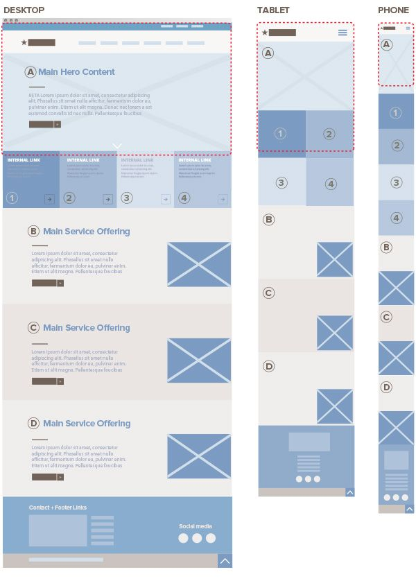 Responsive web design wireframe infographic