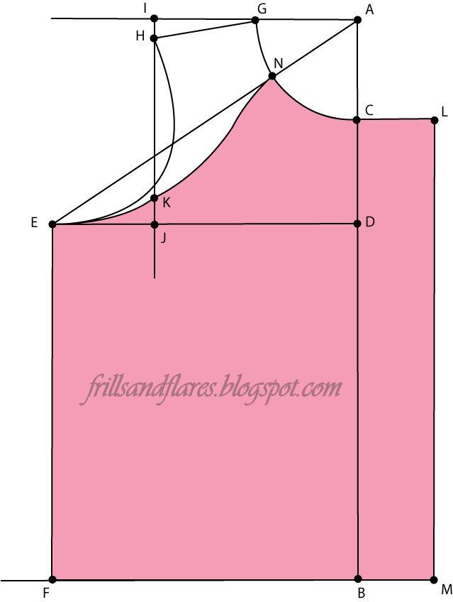 Frills e razzi: Tutorial --- Come al progetto e cucire un contadino camicetta