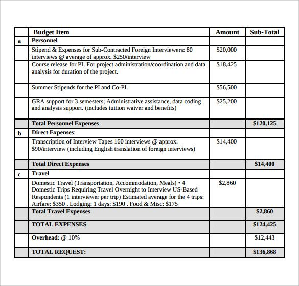 Sample Templates Sample Grant Budget 9 Documents In Pdf Word 3e3d9545 Resumesample Resumefor Grant Proposal Budget Template Budgeting