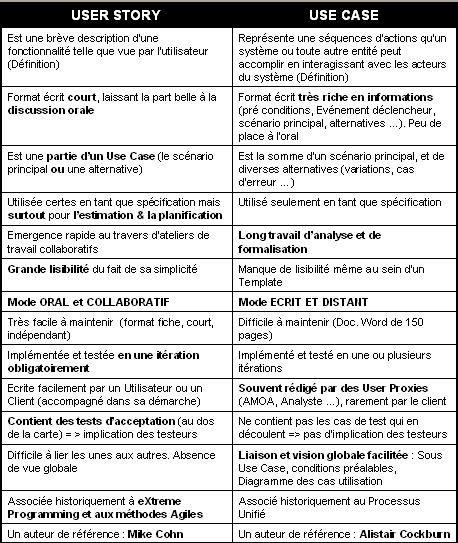 User Story vs Use case : soyez Agile !   QualityStreet - Blog Pro de Jean Claude Grosjean