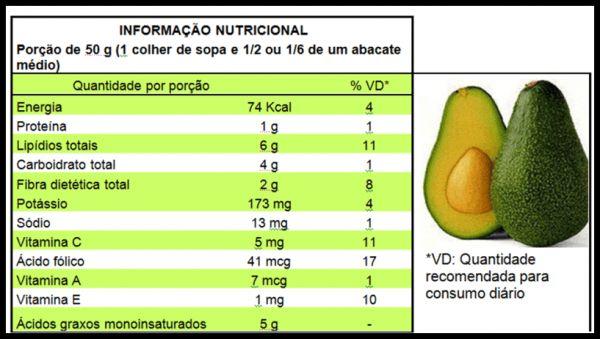 Descubra os grandes benefícios do abacate  Saiba Mais: http://perderpesoaqui.com/abacate-e-os-grandes-beneficios-dessa-fruta/
