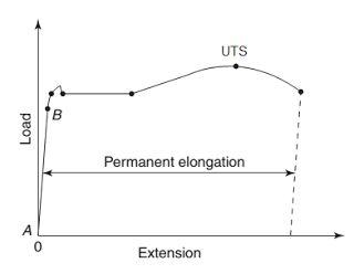 Ultimate Tensile Strength (UTS) Read more: http://ift.tt/2o875kl Mekanika Bahan