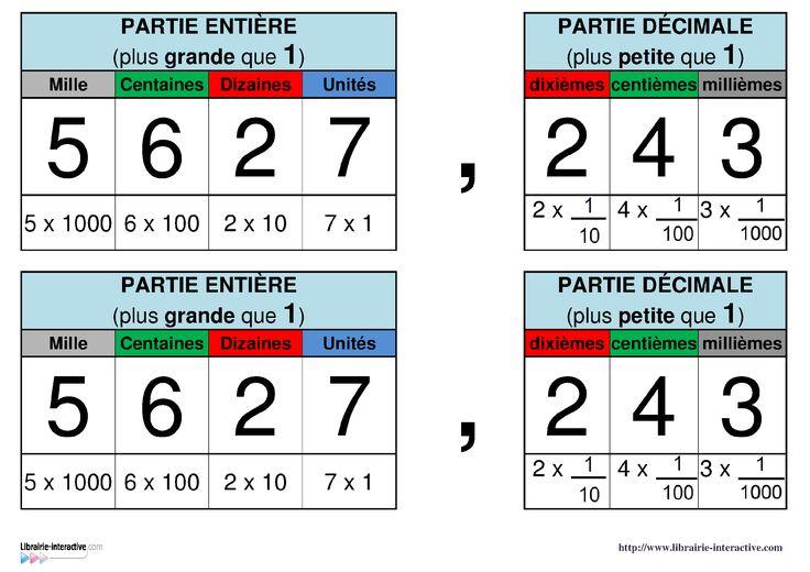 Un tableau � afficher en classe pour distinguer la partie enti�re (unit�s, dizaines, centaines...) et la partie d�cimale d'un nombre (dixi�mes, centi�mes, milli�mes...)