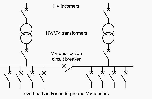 The HV/MV substation in a public distribution system