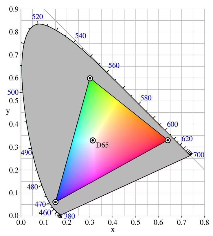 CIExy1931 sRGB gamut D65 - RGB color model - Wikipedia, the free encyclopedia