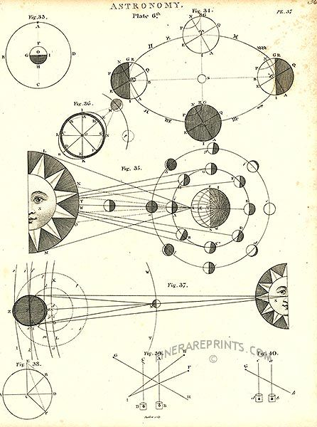 Antique print: picture of Astronomy - The sun and the phases of the moon