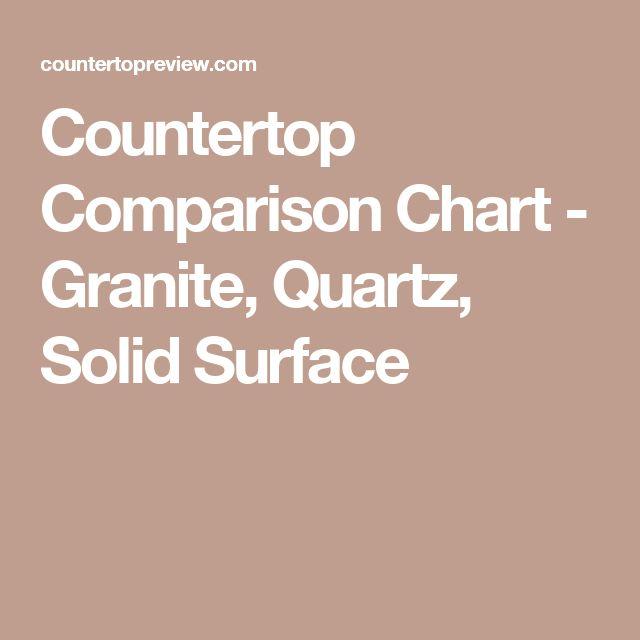 Countertop Cost Comparison Chart : ... Countertops Prices, Quartz Countertops and Granite Countertops Cost