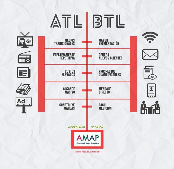 BTL ATL AMAP