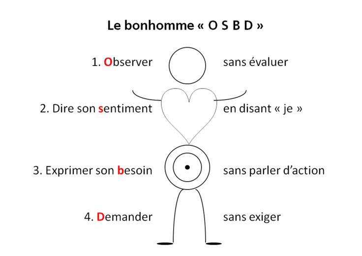 Bonhomme OSBD - Communication non-violente (Rosenberg) — Wikipédia