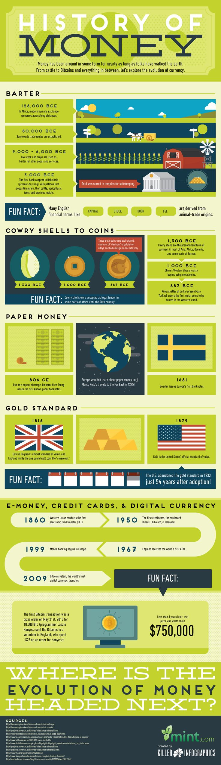 The history of money in one infographic - Business Insider