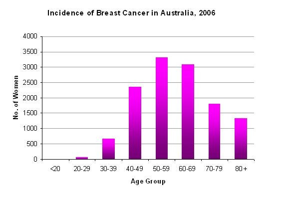 how to become a cancer researcher australia