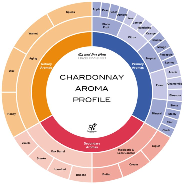 Chardonnay wine aroma profile wheel Print it and use while tasting your next Chardonnay. Most flavors found on Chardonnay so you're sure to identify a few ...