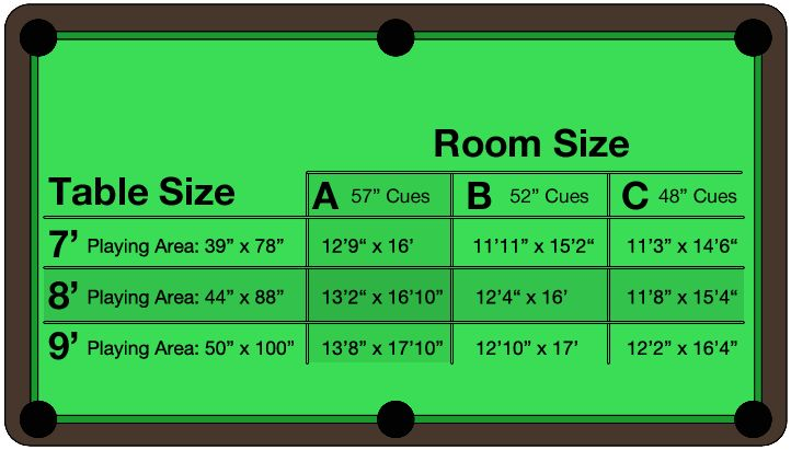 pool table room dimensions chart - Outlines the minimum amount of space needed for each table size accounting for various pool cue lengths.