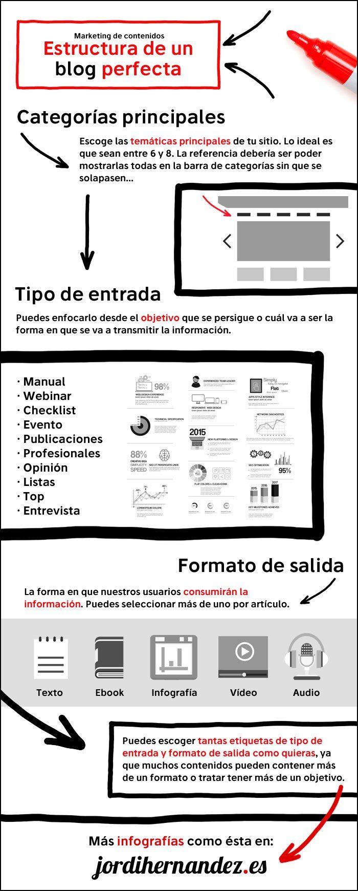Cómo debe ser la Estructura perfecta de un Blog #infografia #infographic…