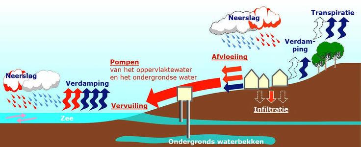 Figuur 2: Natuurlijke watercyclus en door de activiteiten van de mens verstoorde watercyclus. Bron: Architecture & Climat.