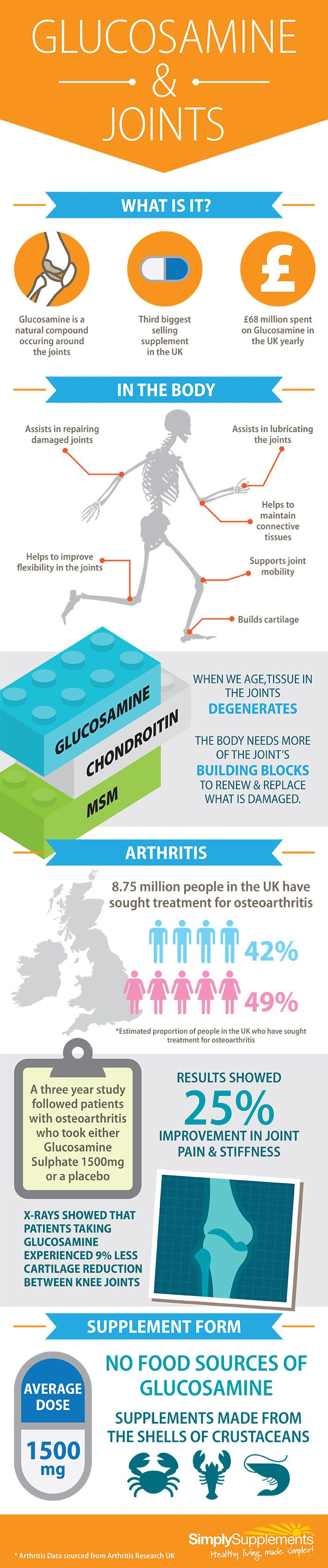 Glucosamine For Joints - Healthy Life