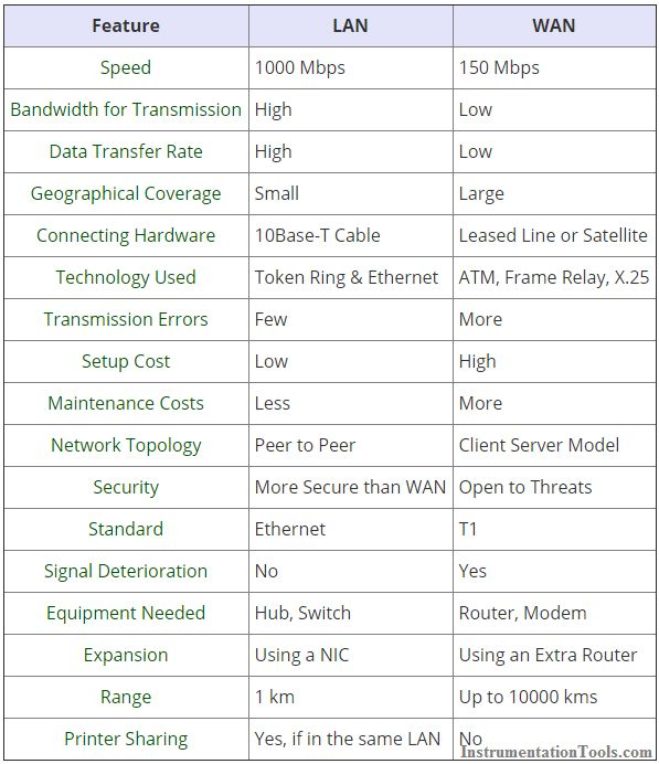 Difference Between Lan And Wan Networks