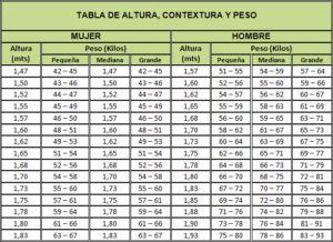Tabla de Peso para mujeres y hombres. Te mostramos cuál es tu peso ideal de acuerdo a la forma del cuerpo, edad y altura - Poder del GYM