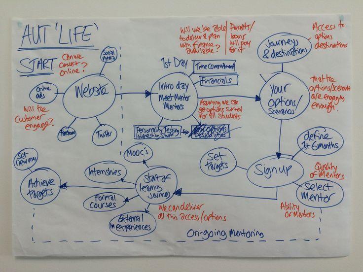 Journey Map - AUT Life idea