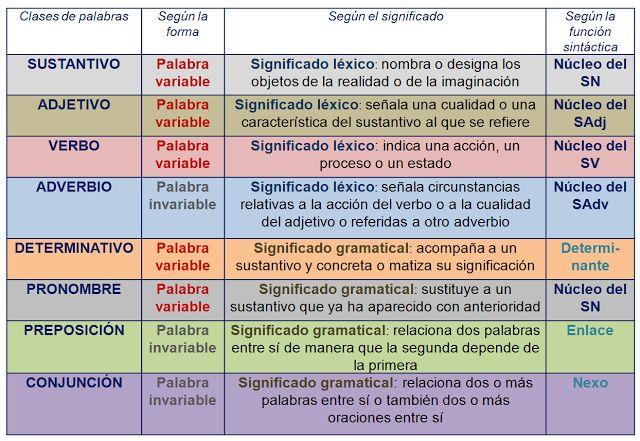 COMPLEMENTO AGENTE: Gramática. Sintaxis de la oración simple