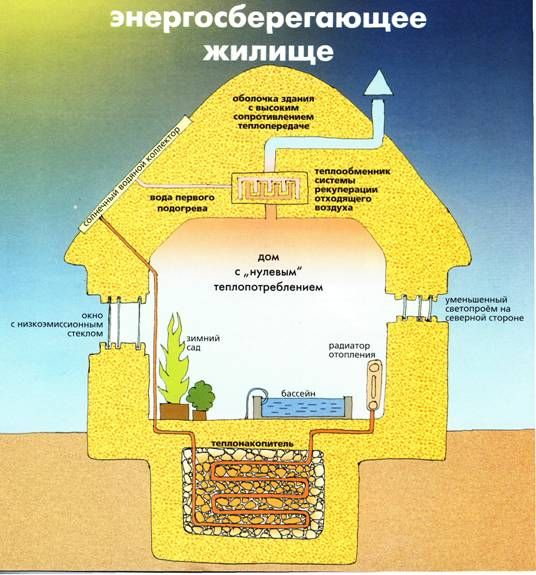Энергоэффективный дом - блок-схема