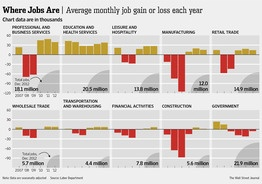 1-8-2013: JOB GROWTH BY SECTOR.