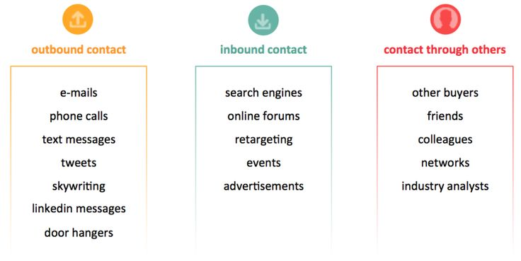 types of contact: outbound contact, inbound contact, and contact through others