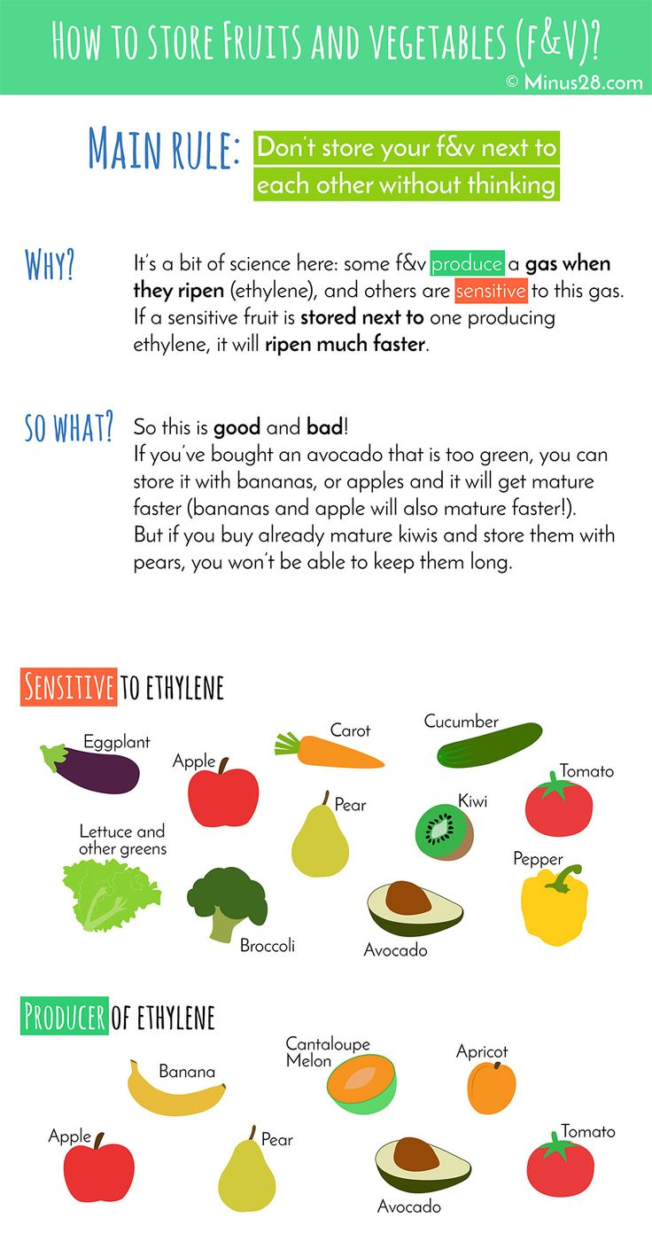Infographic about how to store fruits and vegetables together to make them mature faster or keep them longer. It's all about ethylene! more at minus28.com