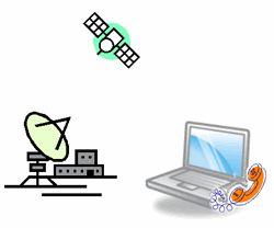 Qu'est-ce que Internet par satellite signifie?