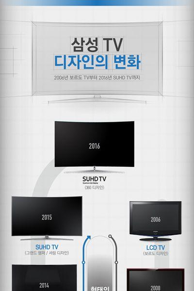 10년 연속 세계 시장 1위를 하고 있는 삼성 TV는 매해 혁신을 거...