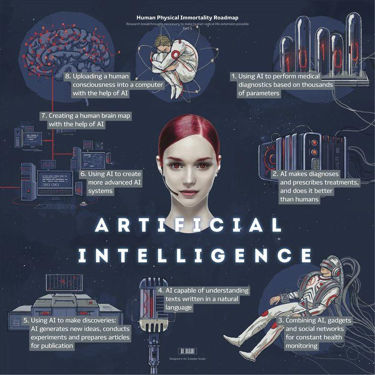 5- Inteligencia artificial (7 formas de alcanzar la inmortalidad)