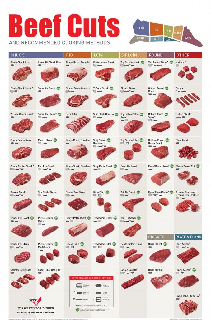 Beef Selection Chart | Steak, Roasts and Cuts of Beef | Beef | Food, Steak cuts, Kinds of steak