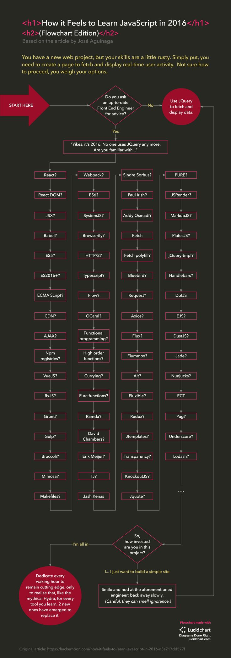 52 best templates images on pinterest role models template and jos aguinagas hackernoon post about learning javascript struck a chord with frustrated programmers check out our condensed flowchart version of this ccuart Image collections