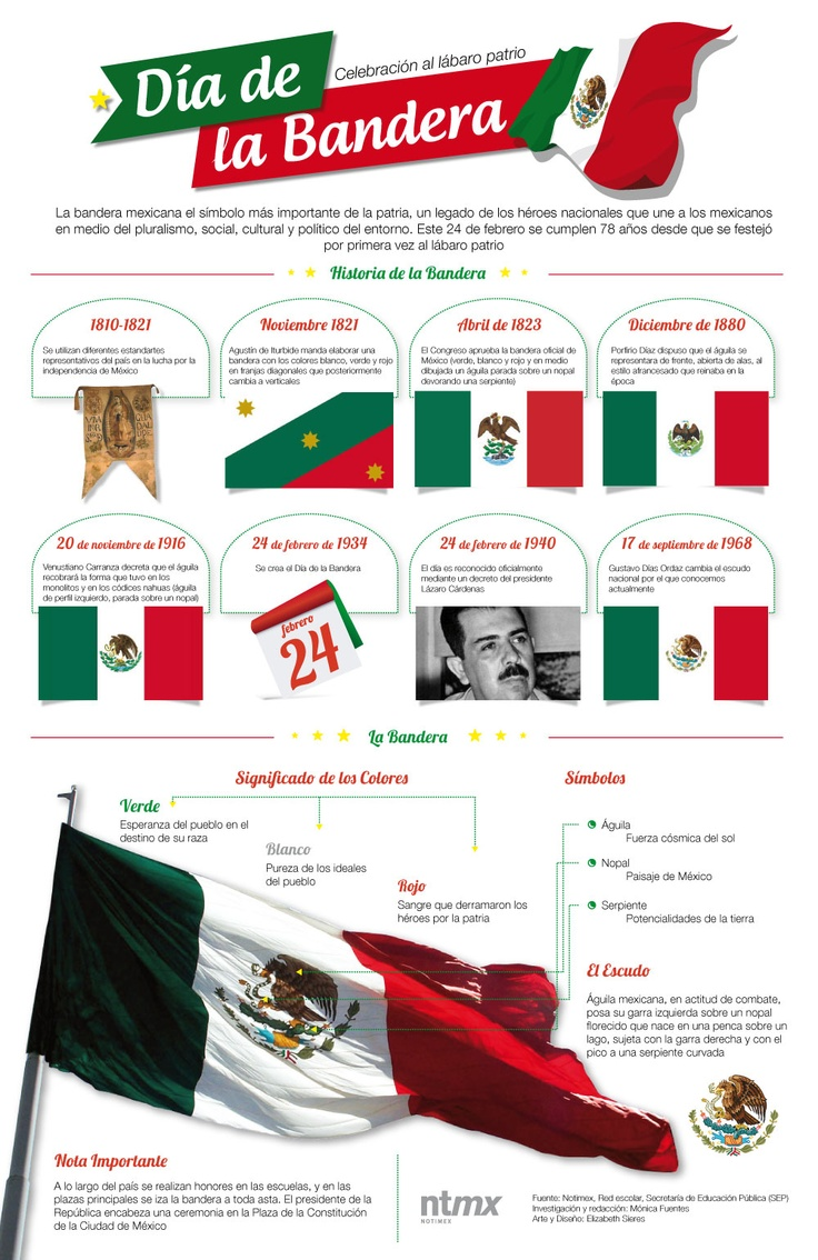 La historia de la bandera mexicana. La bandera mexicana es un importante símbolo que une a todos los mexicanos.